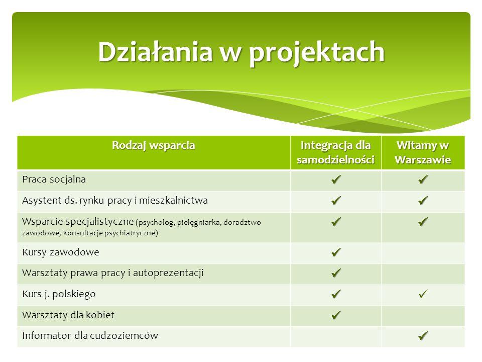 Rodzaj wsparcia Integracja dla samodzielności Witamy w Warszawie Praca socjalna Asystent ds.