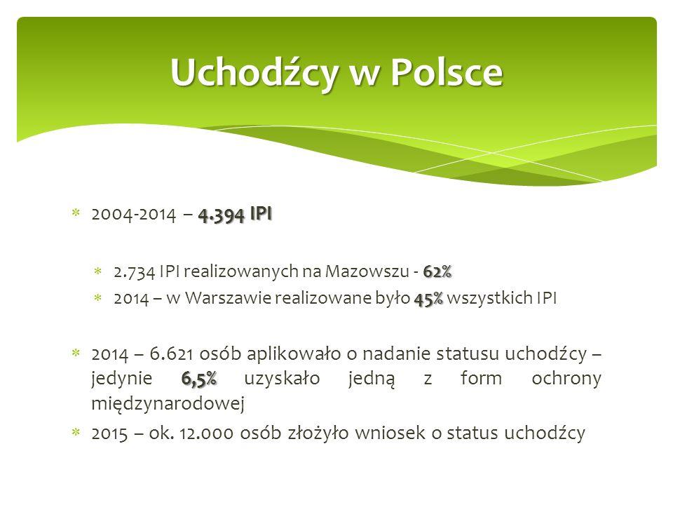 4.394 IPI  2004-2014 – 4.394 IPI 62%  2.734 IPI realizowanych na Mazowszu - 62% 45%  2014 – w Warszawie realizowane było 45% wszystkich IPI 6,5%  2014 – 6.621 osób aplikowało o nadanie statusu uchodźcy – jedynie 6,5% uzyskało jedną z form ochrony międzynarodowej  2015 – ok.