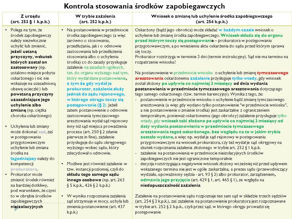 Kontrola stosowania środków zapobiegawczych Z urzędu (art.