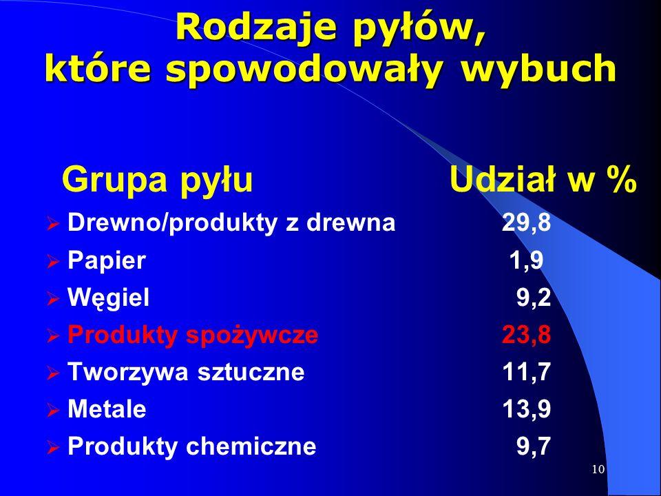 10 Rodzaje pyłów, które spowodowały wybuch Grupa pyłu Udział w %  Drewno/produkty z drewna29,8  Papier 1,9  Węgiel 9,2  Produkty spożywcze23,8  Tworzywa sztuczne11,7  Metale13,9  Produkty chemiczne 9,7