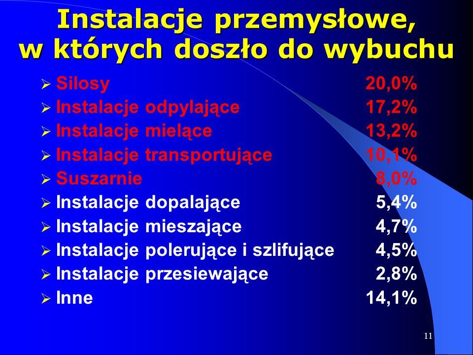 11 Instalacje przemysłowe, w których doszło do wybuchu  Silosy20,0%  Instalacje odpylające17,2%  Instalacje mielące13,2%  Instalacje transportujące10,1%  Suszarnie 8,0%  Instalacje dopalające 5,4%  Instalacje mieszające 4,7%  Instalacje polerujące i szlifujące 4,5%  Instalacje przesiewające 2,8%  Inne14,1%
