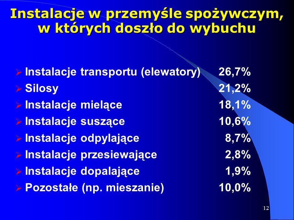 12  Instalacje transportu (elewatory) 26,7%  Silosy21,2%  Instalacje mielące18,1%  Instalacje suszące10,6%  Instalacje odpylające 8,7%  Instalacje przesiewające 2,8%  Instalacje dopalające 1,9%  Pozostałe (np.