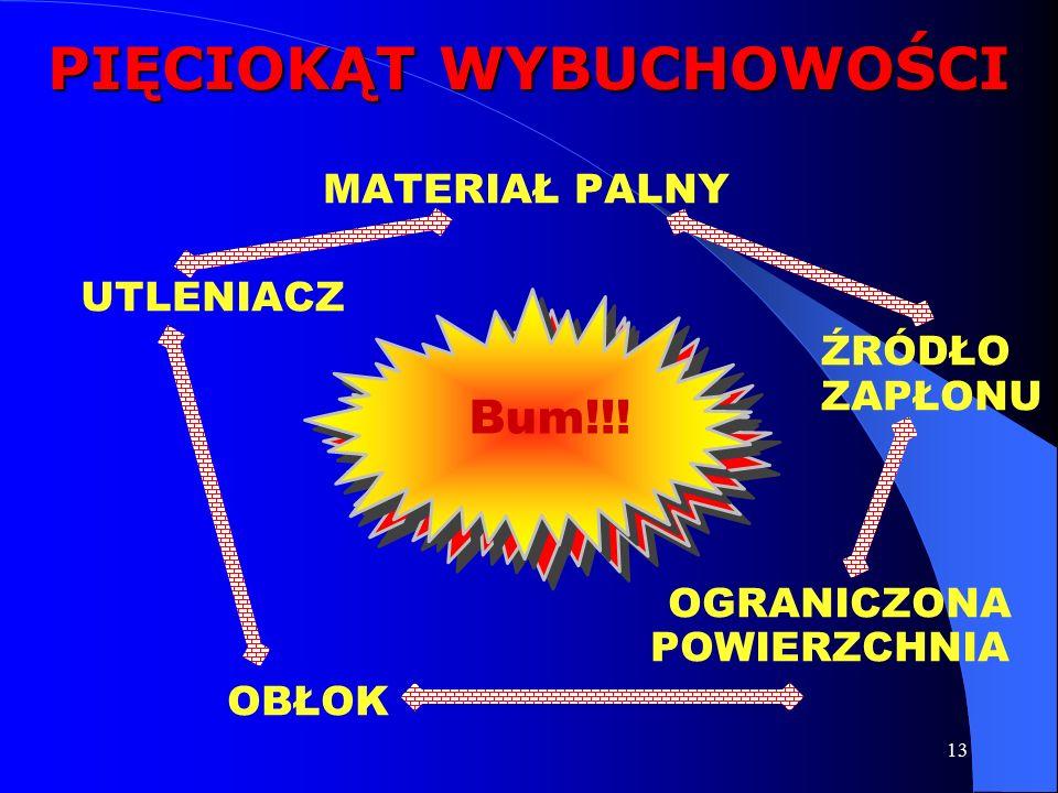 13 PIĘCIOKĄT WYBUCHOWOŚCI MATERIAŁ PALNY UTLENIACZ ŹRÓDŁO ZAPŁONU OGRANICZONA POWIERZCHNIA OBŁOK Bum!!!