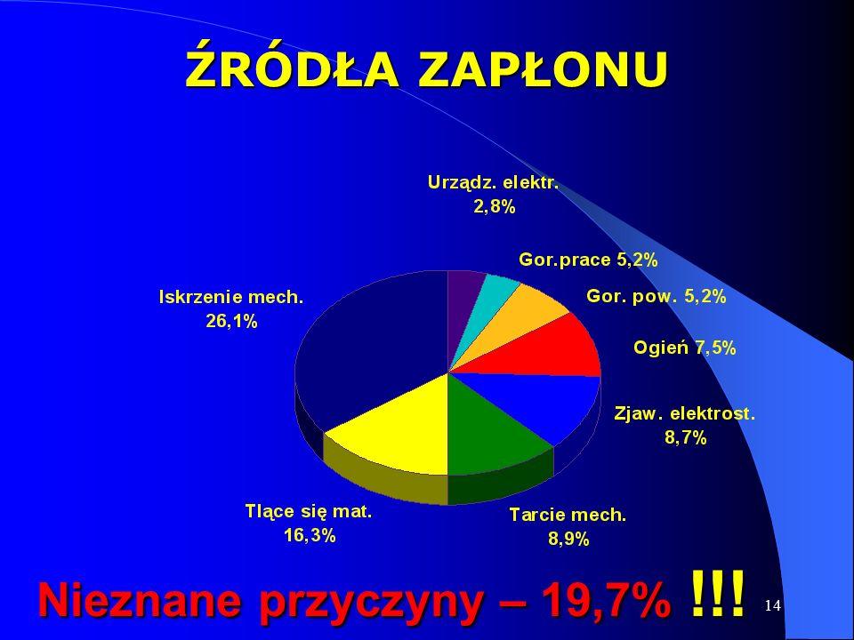 14 ŹRÓDŁA ZAPŁONU Nieznane przyczyny – 19,7% !!!