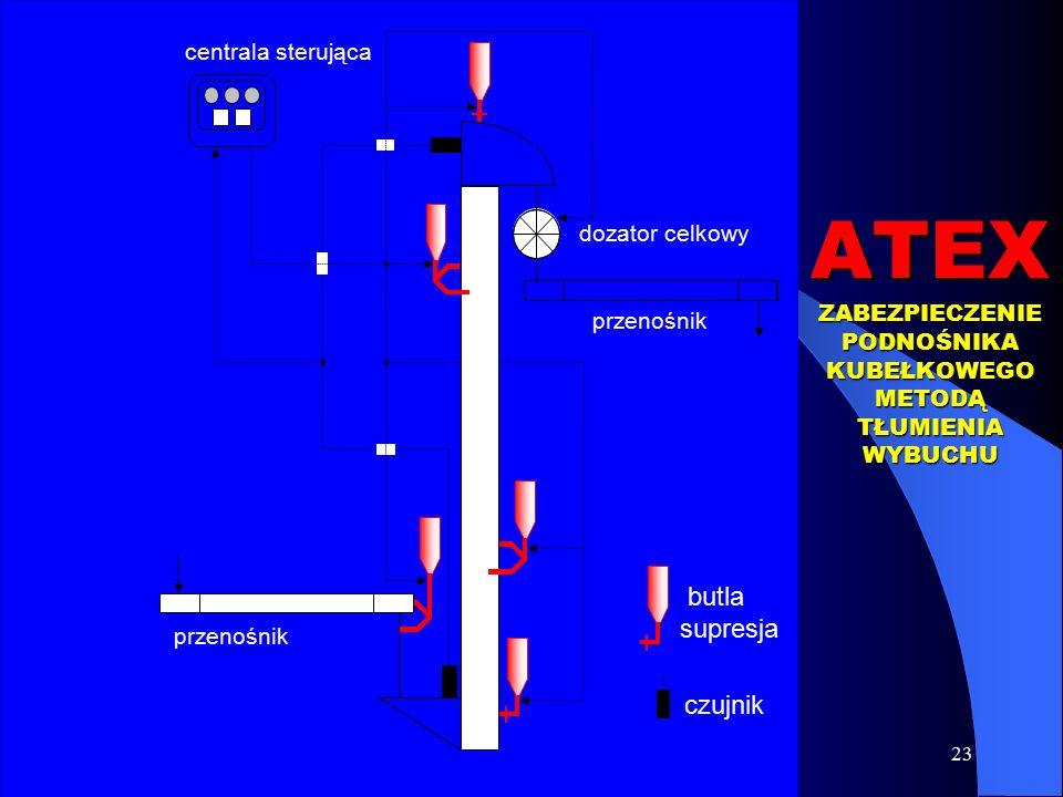 23 czujnik centrala sterująca przenośnik dozator celkowy butla supresja ATEX ZABEZPIECZENIE PODNOŚNIKA KUBEŁKOWEGO METODĄ TŁUMIENIA WYBUCHU