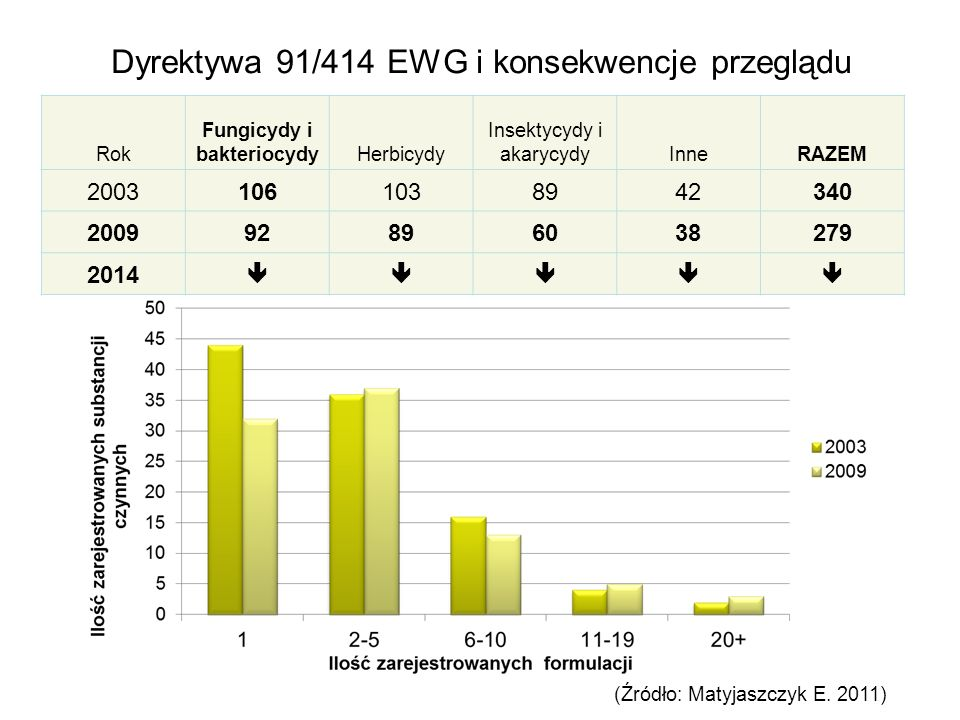 Dyrektywa 91/414 EWG i konsekwencje przeglądu Rok Fungicydy i bakteriocydyHerbicydy Insektycydy i akarycydyInneRAZEM 20031061038942340 200992896038279