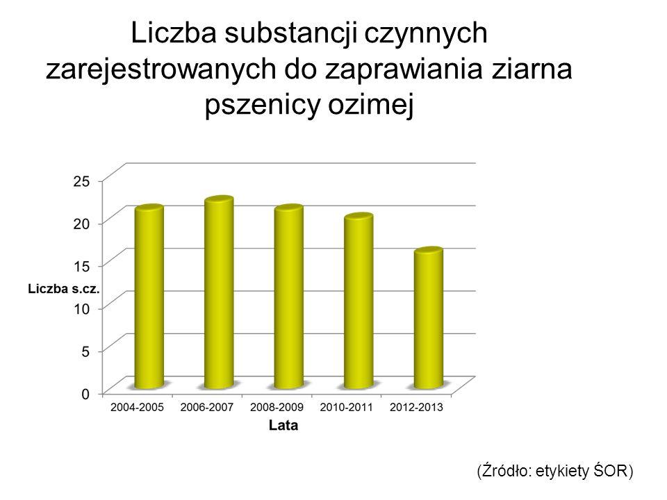 Liczba substancji czynnych zarejestrowanych do zaprawiania ziarna pszenicy ozimej (Źródło: etykiety ŚOR)