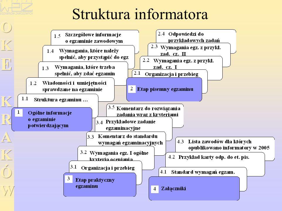Struktura informatora