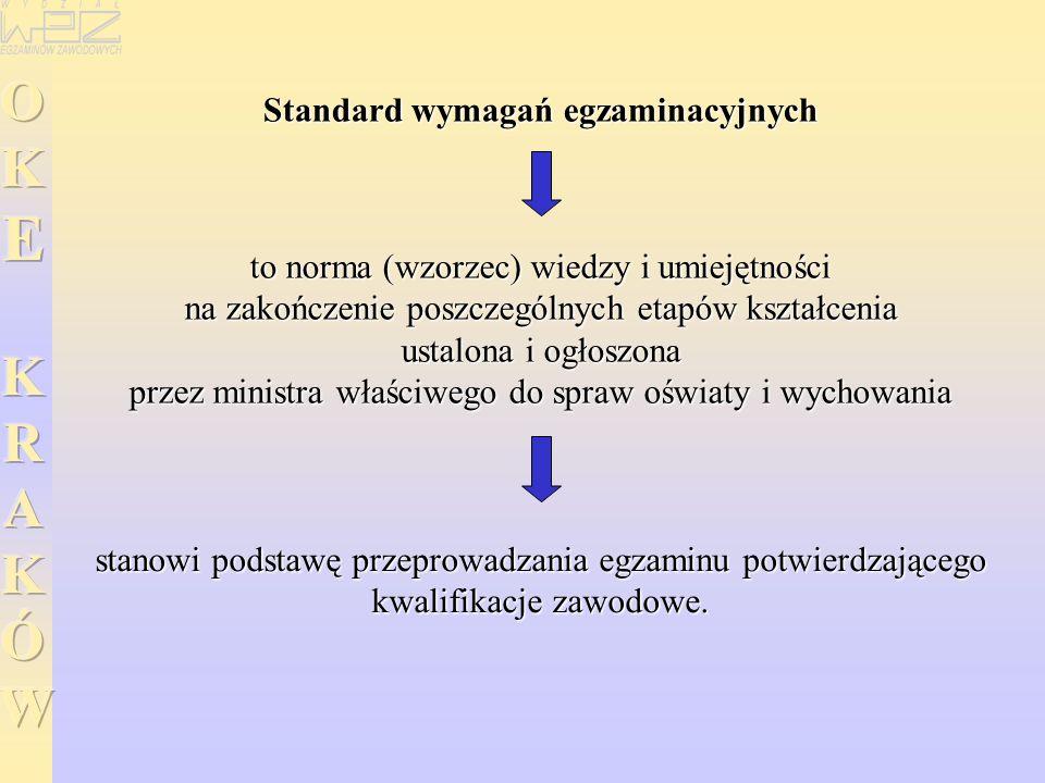 Standard wymagań egzaminacyjnych to norma (wzorzec) wiedzy i umiejętności na zakończenie poszczególnych etapów kształcenia ustalona i ogłoszona przez