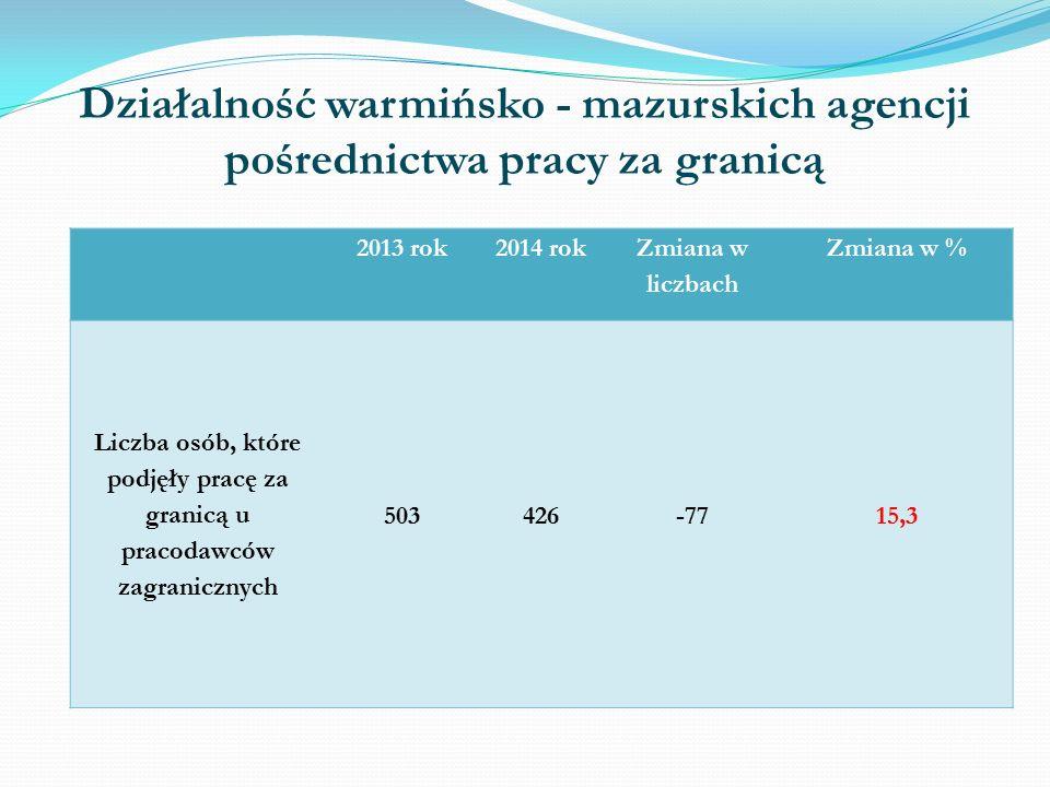 Działalność warmińsko - mazurskich agencji pośrednictwa pracy za granicą 2013 rok2014 rok Zmiana w liczbach Zmiana w % Liczba osób, które podjęły pracę za granicą u pracodawców zagranicznych 503426-7715,3