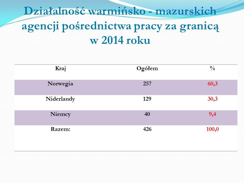 Działalność warmińsko - mazurskich agencji pośrednictwa pracy za granicą w 2014 roku KrajOgółem% Norwegia25760,3 Niderlandy12930,3 Niemcy409,4 Razem:426100,0