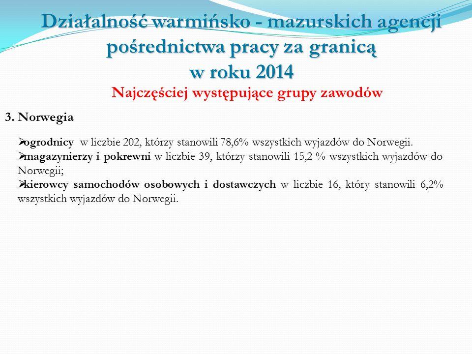Działalność warmińsko - mazurskich agencji pośrednictwa pracy za granicą w roku 2014 Najczęściej występujące grupy zawodów 3.