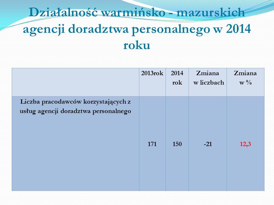 Działalność warmińsko - mazurskich agencji doradztwa personalnego w 2014 roku 2013rok 2014 rok Zmiana w liczbach Zmiana w % Liczba pracodawców korzystających z usług agencji doradztwa personalnego 171150-2112,3