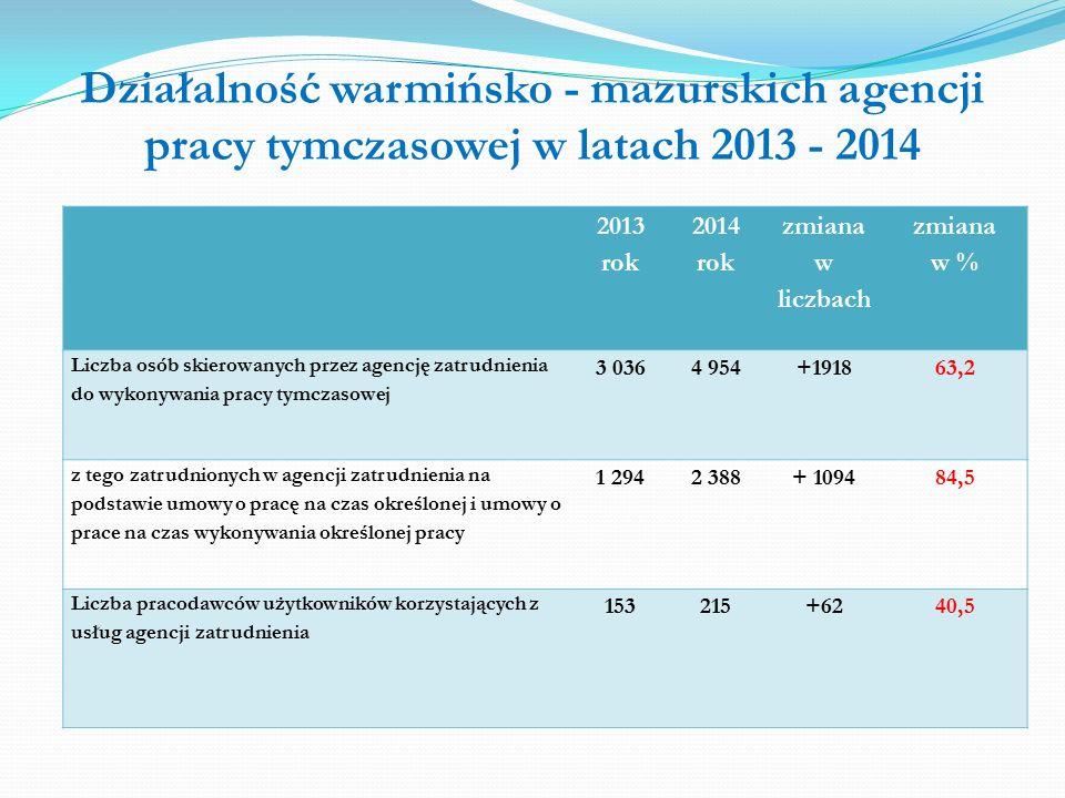Działalność warmińsko - mazurskich agencji pracy tymczasowej w latach 2013 - 2014 2013 rok 2014 rok zmiana w liczbach zmiana w % Liczba osób skierowanych przez agencję zatrudnienia do wykonywania pracy tymczasowej 3 0364 954+191863,2 z tego zatrudnionych w agencji zatrudnienia na podstawie umowy o pracę na czas określonej i umowy o prace na czas wykonywania określonej pracy 1 2942 388+ 109484,5 Liczba pracodawców użytkowników korzystających z usług agencji zatrudnienia 153215+6240,5