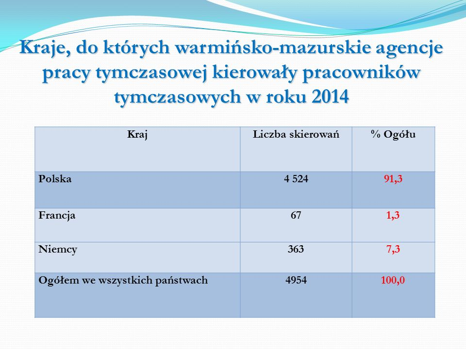 Kraje, do których warmińsko-mazurskie agencje pracy tymczasowej kierowały pracowników tymczasowych w roku 2014 KrajLiczba skierowań% Ogółu Polska4 52491,3 Francja671,3 Niemcy3637,3 Ogółem we wszystkich państwach4954100,0
