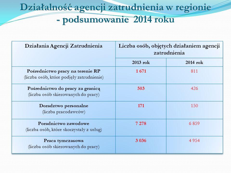 Działalność agencji zatrudnienia w regionie - podsumowanie Działalność agencji zatrudnienia w regionie - podsumowanie 2014 roku
