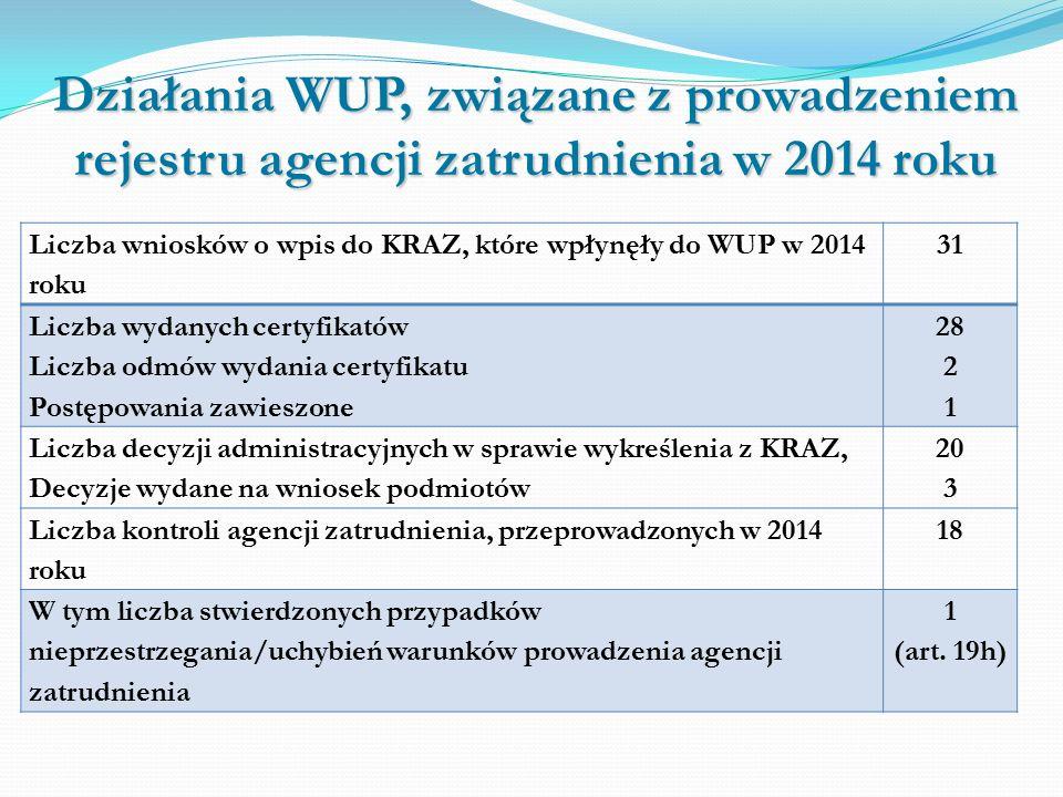 Działania WUP, związane z prowadzeniem rejestru agencji zatrudnienia w 2014 roku Liczba wniosków o wpis do KRAZ, które wpłynęły do WUP w 2014 roku 31 Liczba wydanych certyfikatów Liczba odmów wydania certyfikatu Postępowania zawieszone 28 2 1 Liczba decyzji administracyjnych w sprawie wykreślenia z KRAZ, Decyzje wydane na wniosek podmiotów 20 3 Liczba kontroli agencji zatrudnienia, przeprowadzonych w 2014 roku 18 W tym liczba stwierdzonych przypadków nieprzestrzegania/uchybień warunków prowadzenia agencji zatrudnienia 1 (art.