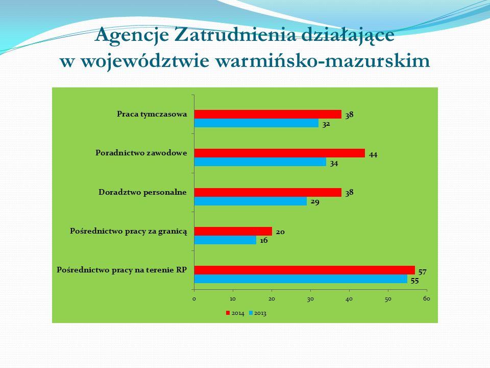 Agencje Zatrudnienia działające w województwie warmińsko-mazurskim