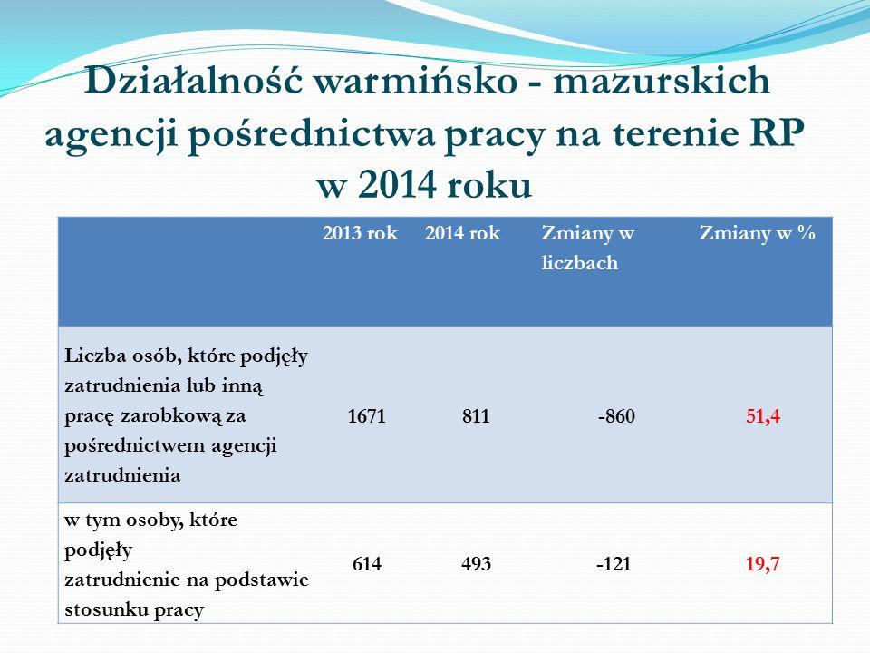 Działalność warmińsko - mazurskich agencji pośrednictwa pracy na terenie RP w 2014 roku 2013 rok2014 rok Zmiany w liczbach Zmiany w % Liczba osób, które podjęły zatrudnienia lub inną pracę zarobkową za pośrednictwem agencji zatrudnienia 1671811 -86051,4 w tym osoby, które podjęły zatrudnienie na podstawie stosunku pracy 614493-12119,7