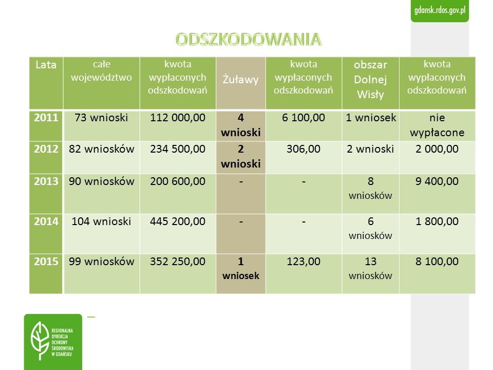 Lata całe województwo kwota wypłaconych odszkodowań Żuławy kwota wypłaconych odszkodowań obszar Dolnej Wisły kwota wypłaconych odszkodowań 201173 wnioski112 000,004 wnioski 6 100,001 wnioseknie wypłacone 201282 wniosków234 500,002 wnioski 306,002 wnioski2 000,00 201390 wniosków200 600,00--8 wniosków 9 400,00 2014104 wnioski445 200,00--6 wniosków 1 800,00 201599 wniosków352 250,001 wniosek 123,0013 wniosków 8 100,00