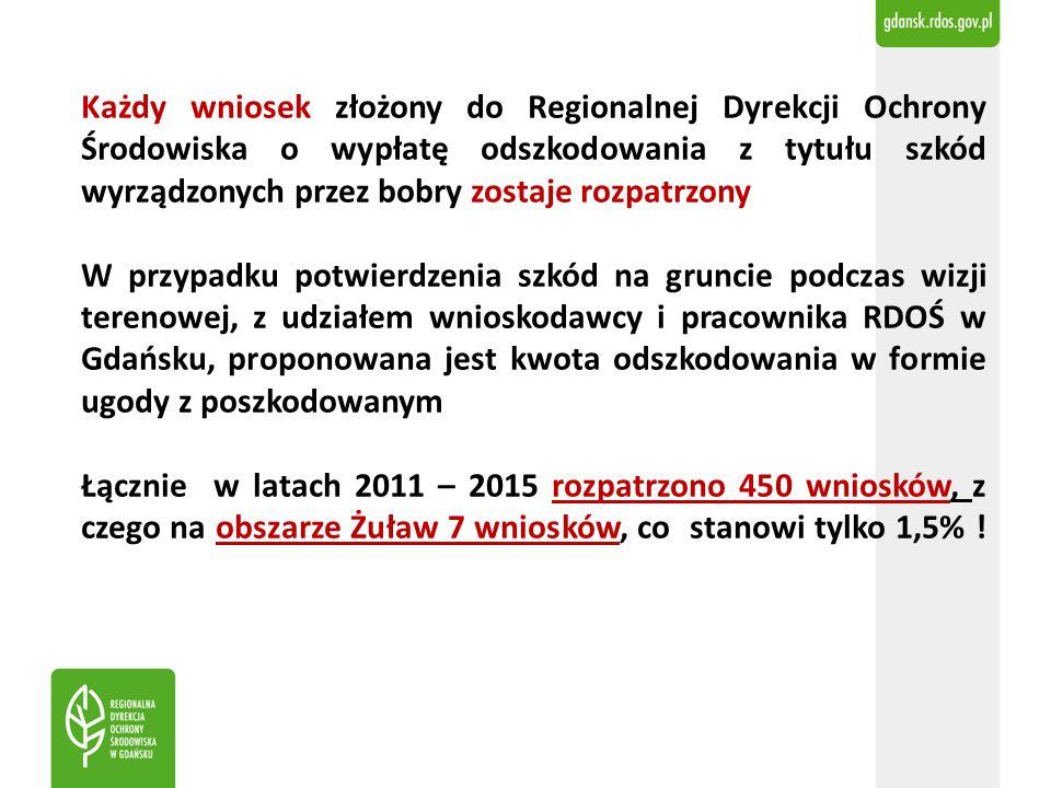 Każdy wniosek złożony do Regionalnej Dyrekcji Ochrony Środowiska o wypłatę odszkodowania z tytułu szkód wyrządzonych przez bobry zostaje rozpatrzony W przypadku potwierdzenia szkód na gruncie podczas wizji terenowej, z udziałem wnioskodawcy i pracownika RDOŚ w Gdańsku, proponowana jest kwota odszkodowania w formie ugody z poszkodowanym Łącznie w latach 2011 – 2015 rozpatrzono 450 wniosków, z czego na obszarze Żuław 7 wniosków, co stanowi tylko 1,5% !