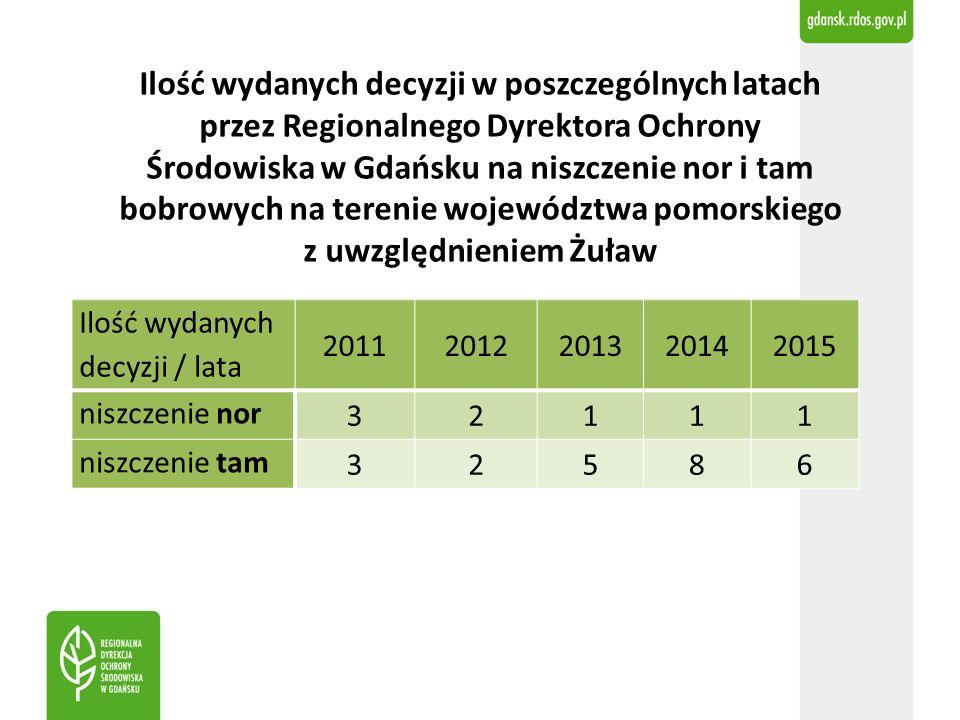 Ilość wydanych decyzji / lata 20112012201320142015 niszczenie nor 32111 niszczenie tam 32586 Ilość wydanych decyzji w poszczególnych latach przez Regionalnego Dyrektora Ochrony Środowiska w Gdańsku na niszczenie nor i tam bobrowych na terenie województwa pomorskiego z uwzględnieniem Żuław