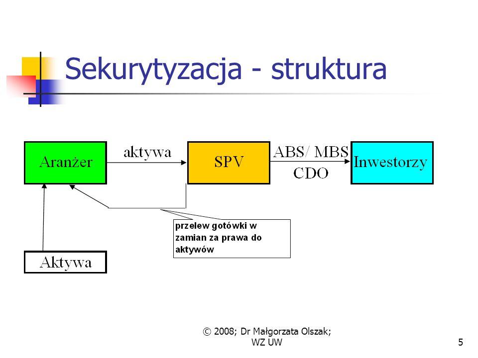 © 2008; Dr Małgorzata Olszak; WZ UW5 Sekurytyzacja - struktura