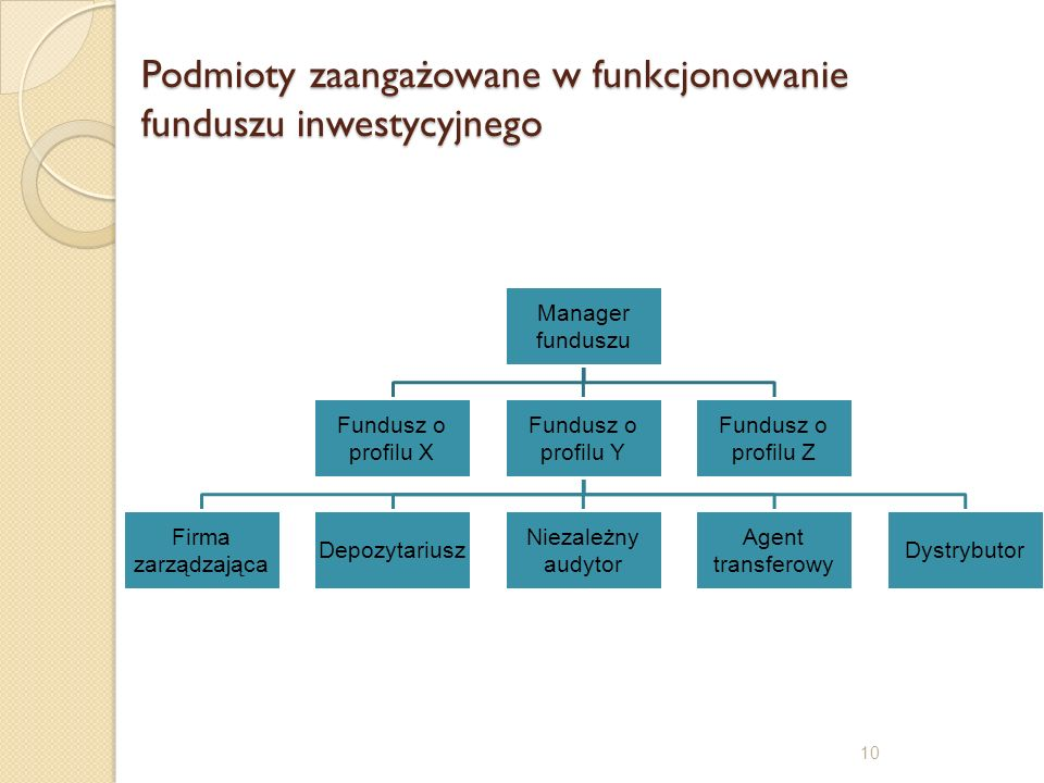 Podmioty zaangażowane w funkcjonowanie funduszu inwestycyjnego Manager funduszu Fundusz o profilu X Fundusz o profilu Y Firma zarządzająca Depozytariu