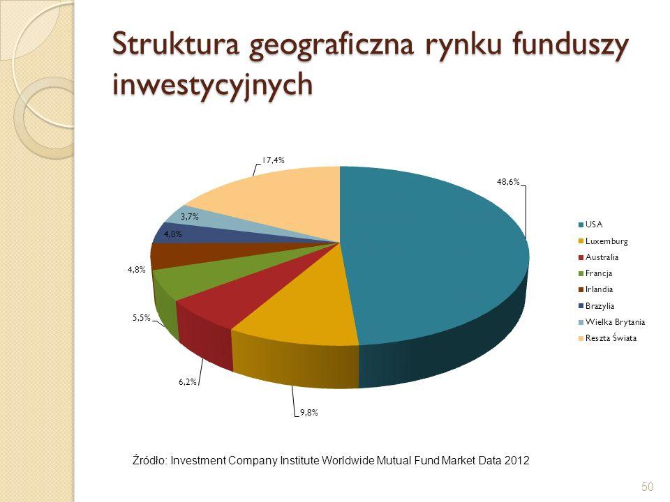 Struktura geograficzna rynku funduszy inwestycyjnych 50 Źródło: Investment Company Institute Worldwide Mutual Fund Market Data 2012