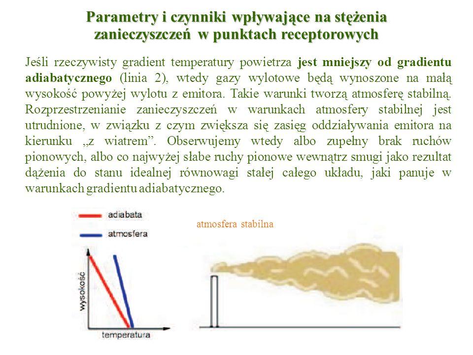 Jeśli rzeczywisty gradient temperatury powietrza jest mniejszy od gradientu adiabatycznego (linia 2), wtedy gazy wylotowe będą wynoszone na małą wysok