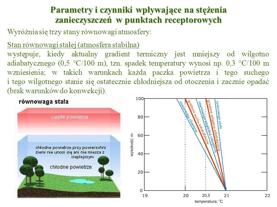 Wyróżnia się trzy stany równowagi atmosfery: Stan równowagi stałej (atmosfera stabilna) występuje, kiedy aktualny gradient termiczny jest mniejszy od