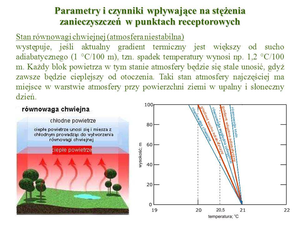 Stan równowagi chwiejnej (atmosfera niestabilna) występuje, jeśli aktualny gradient termiczny jest większy od sucho adiabatycznego (1 °C/100 m), tzn.