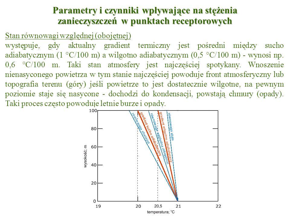 Stan równowagi względnej (obojętnej) występuje, gdy aktualny gradient termiczny jest pośredni między sucho adiabatycznym (1 °C/100 m) a wilgotno adiab
