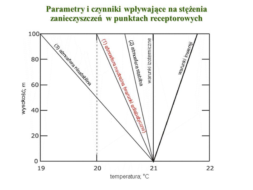 W warunkach adiabatycznego pionowego gradientu temperatury (linia 1) nie występuje pionowe przemieszczanie się cząsteczek powietrza i jest to stan idealnej równowagi stałej atmosfery.