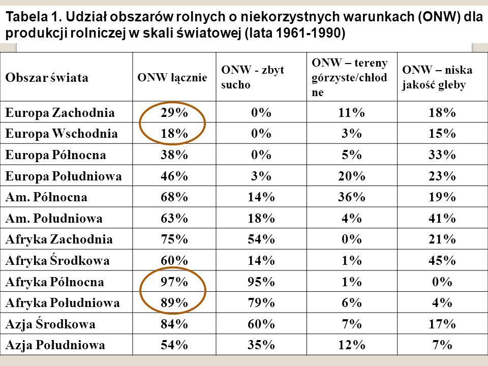 Obszar świata ONW łącznie ONW - zbyt sucho ONW – tereny górzyste/chłod ne ONW – niska jakość gleby Europa Zachodnia 29%0%11%18% Europa Wschodnia 18%0%