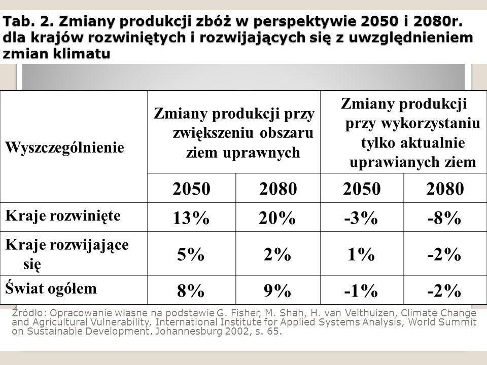 Wyszczególnienie Zmiany produkcji przy zwiększeniu obszaru ziem uprawnych Zmiany produkcji przy wykorzystaniu tylko aktualnie uprawianych ziem 2050208020502080 Kraje rozwinięte 13%20%-3%-8% Kraje rozwijające się 5%2%1%-2% Świat ogółem 8%9%-1%-2% Tab.