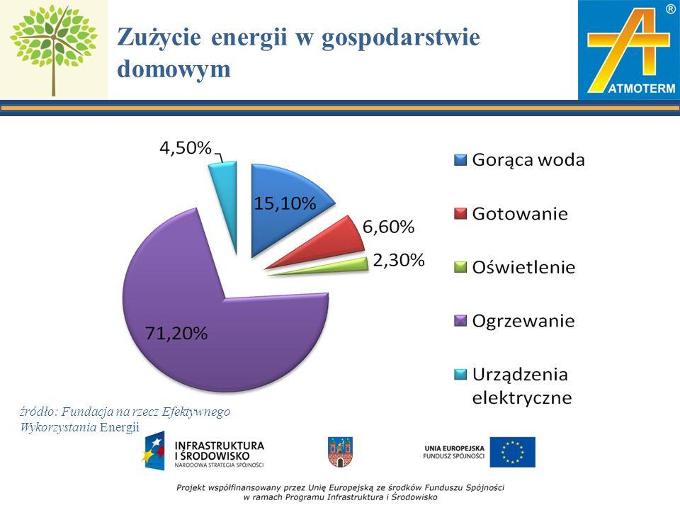 Zużycie energii w gospodarstwie domowym źródło: Fundacja na rzecz Efektywnego Wykorzystania Energii