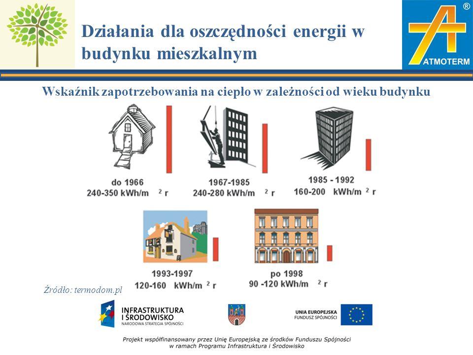 Działania dla oszczędności energii w budynku mieszkalnym Wskaźnik zapotrzebowania na ciepło w zależności od wieku budynku Źródło: termodom.pl