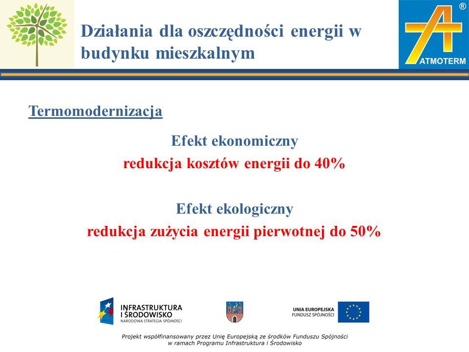 Działania dla oszczędności energii w budynku mieszkalnym Termomodernizacja Efekt ekonomiczny redukcja kosztów energii do 40% Efekt ekologiczny redukcja zużycia energii pierwotnej do 50%