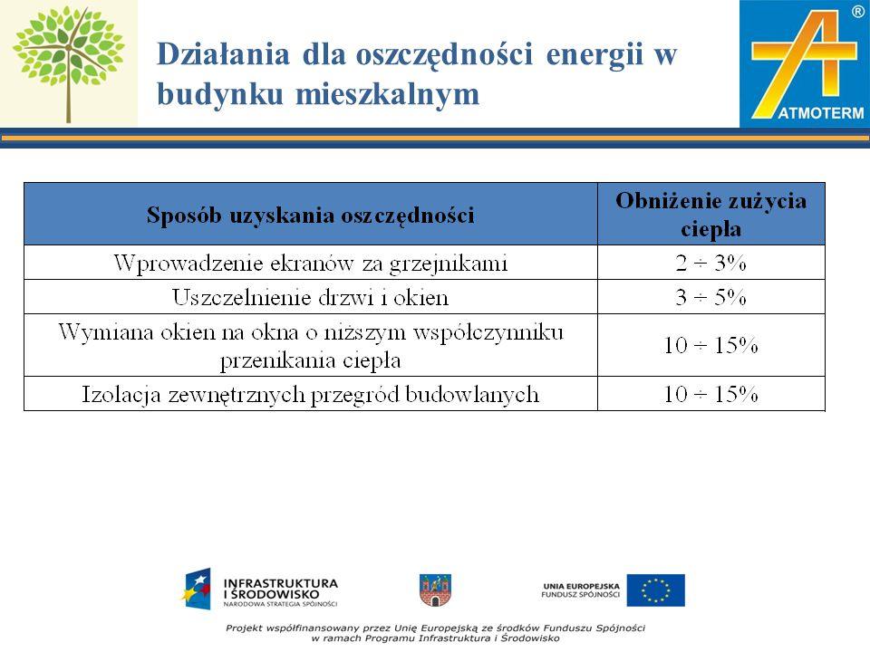 Działania dla oszczędności energii w budynku mieszkalnym