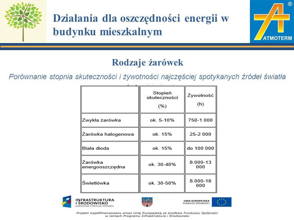 Działania dla oszczędności energii w budynku mieszkalnym Rodzaje żarówek Porównanie stopnia skuteczności i żywotności najczęściej spotykanych źródeł światła