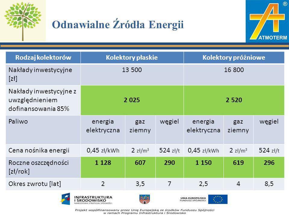 Odnawialne Źródła Energii Rodzaj kolektorówKolektory płaskieKolektory próżniowe Nakłady inwestycyjne [zł] 13 50016 800 Nakłady inwestycyjne z uwzględnieniem dofinansowania 85% 2 0252 520 Paliwoenergia elektryczna gaz ziemny węgielenergia elektryczna gaz ziemny węgiel Cena nośnika energii0,45 zł/kWh 2 zł/m 3 524 zł/t 0,45 zł/kWh 2 zł/m 3 524 zł/t Roczne oszczędności [zł/rok] 1 1286072901 150619296 Okres zwrotu [lat]23,572,548,5