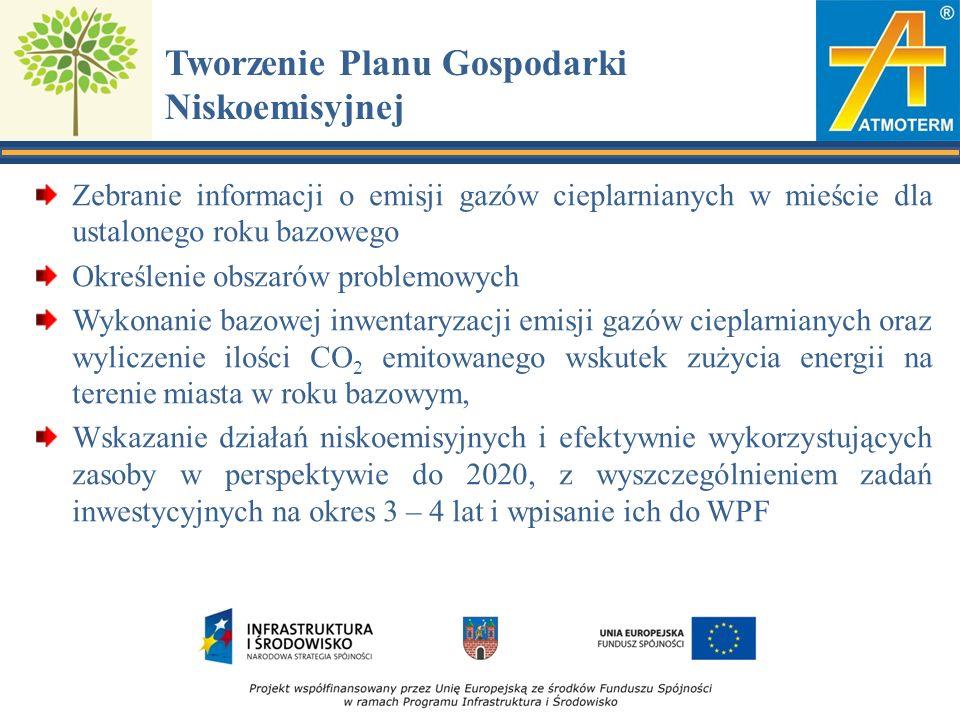 Zakres terytorialny i horyzont czasowy PGN Dotyczy obszaru geograficznego podlegającego samorządowi (miasta) Uwzględnia działania w sektorze publicznym i prywatnym Obejmuje działania inwestycyjne i nieinwestycyjne Uwzględnia instalacje objęte EU ETS (duże firmy) Obowiązkowo dotyczy okresu do 2020 roku Może obejmować dłuższy okres (do 2030 lub nawet do 2050 roku).