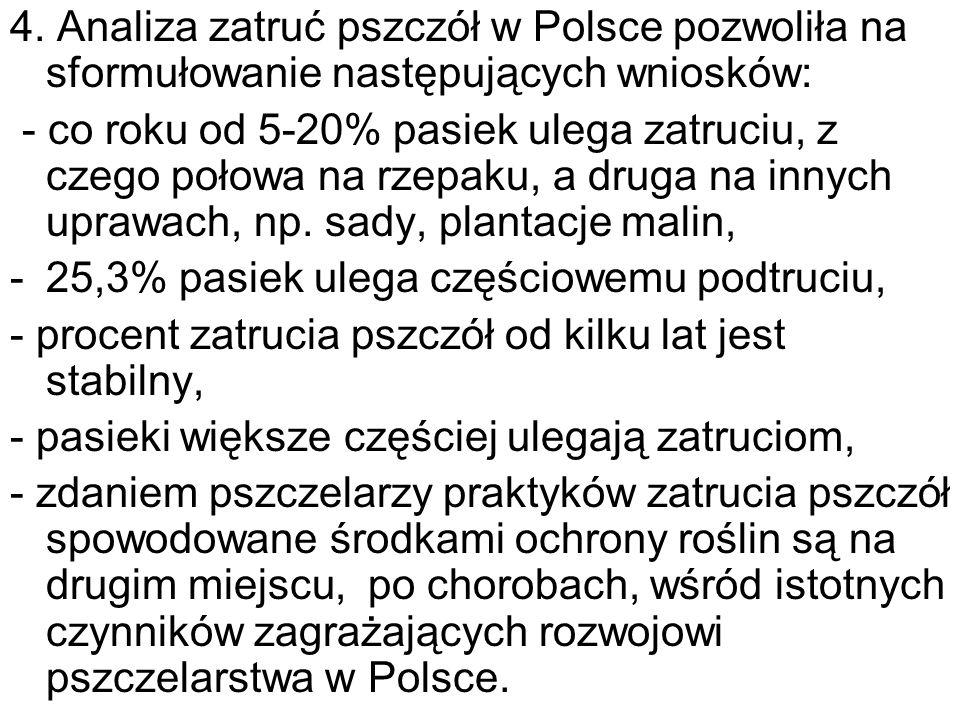 4. Analiza zatruć pszczół w Polsce pozwoliła na sformułowanie następujących wniosków: - co roku od 5-20% pasiek ulega zatruciu, z czego połowa na rzep