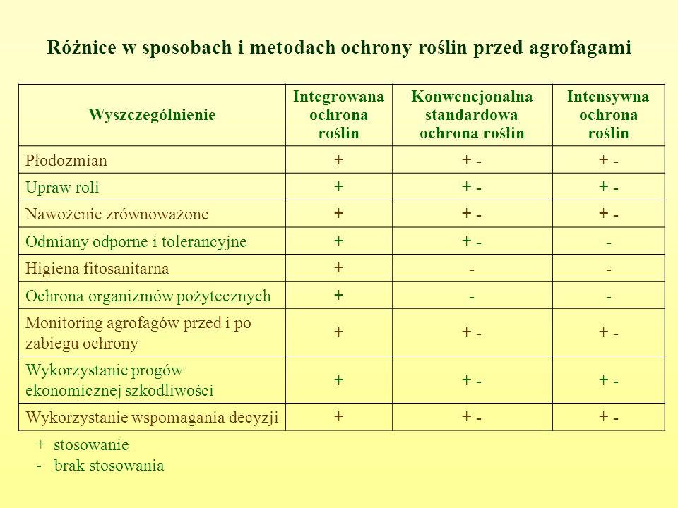 Różnice w sposobach i metodach ochrony roślin przed agrofagami Wyszczególnienie Integrowana ochrona roślin Konwencjonalna standardowa ochrona roślin Intensywna ochrona roślin Płodozmian++ - Upraw roli++ - Nawożenie zrównoważone++ - Odmiany odporne i tolerancyjne++ -- Higiena fitosanitarna+-- Ochrona organizmów pożytecznych+-- Monitoring agrofagów przed i po zabiegu ochrony ++ - Wykorzystanie progów ekonomicznej szkodliwości ++ - Wykorzystanie wspomagania decyzji++ - + stosowanie - brak stosowania