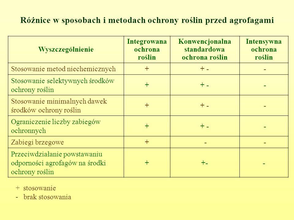 Różnice w sposobach i metodach ochrony roślin przed agrofagami Wyszczególnienie Integrowana ochrona roślin Konwencjonalna standardowa ochrona roślin Intensywna ochrona roślin Stosowanie metod niechemicznych++ - - Stosowanie selektywnych środków ochrony roślin ++ - - Stosowanie minimalnych dawek środków ochrony roślin ++ - - Ograniczenie liczby zabiegów ochronnych ++ - - Zabiegi brzegowe+ - - Przeciwdziałanie powstawaniu odporności agrofagów na środki ochrony roślin ++-- + stosowanie - brak stosowania