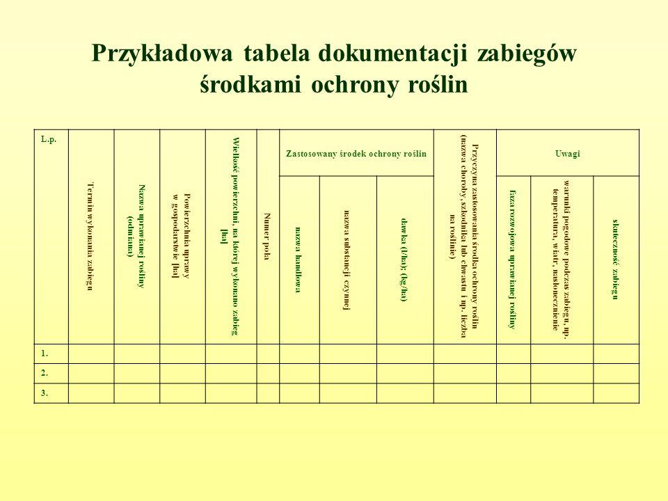 Przykładowa tabela dokumentacji zabiegów środkami ochrony roślin L.p.