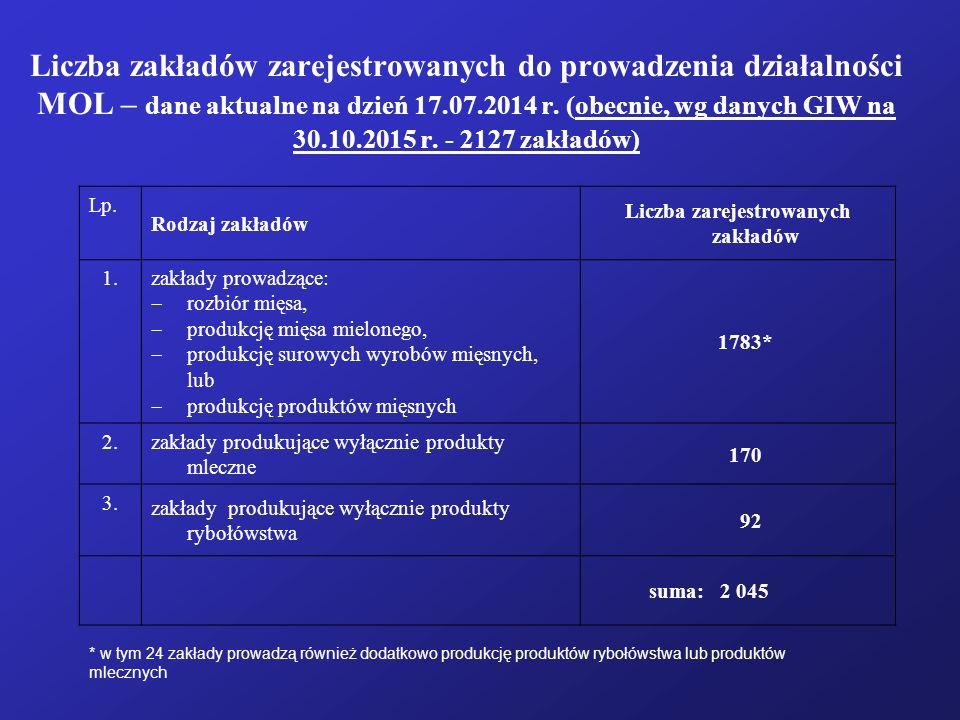 Liczba zakładów zarejestrowanych do prowadzenia działalności MOL – dane aktualne na dzień 17.07.2014 r. (obecnie, wg danych GIW na 30.10.2015 r. - 212