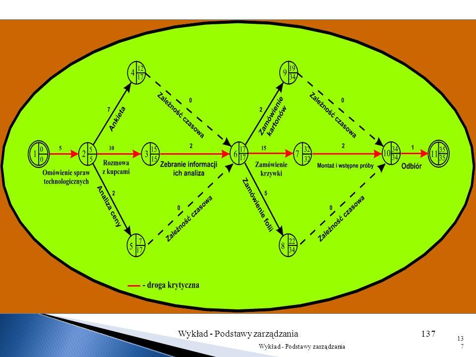Wykład - Podstawy zarządzania136 136