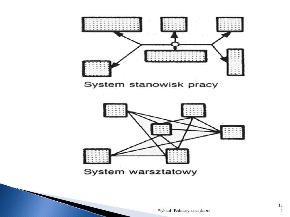 """Czym jest organizowanie? 1) Organizowanie rzeczowe – pojęcie organizacja oznacza """"zespół ludzi i innych elementów powiązanych ze sobą we współdziałani"""